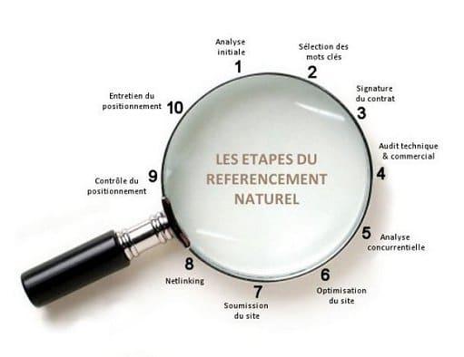 Agence référencement Toulouse pour entreprise